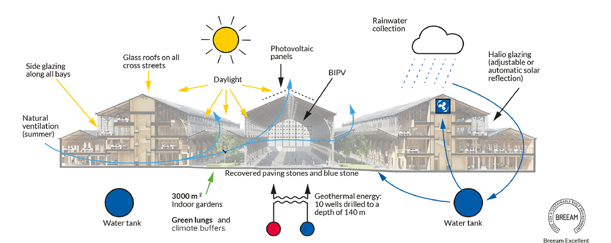 Tour & Taxis Gare Maritime, a model of circular construction